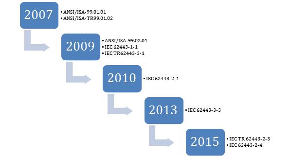 Evolución ISA99 a IEC62443