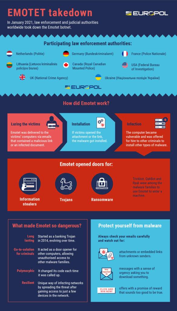 Desmantelado Emotet, el enemigo público número uno. Infografía de Europol con información del malware.